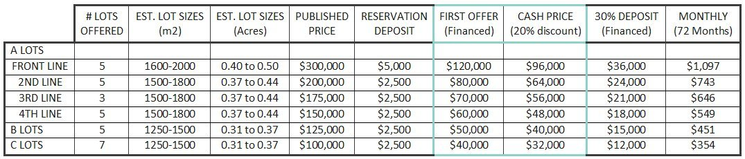 First Reservation Offer - Detailed Price Chart